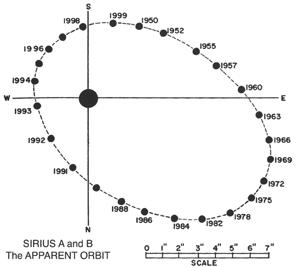 0065 Chart